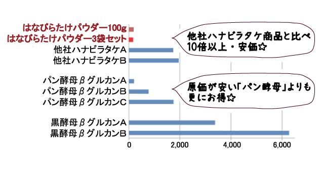 ハナビラタケ、ベータグルカン(βグルカン)商品の価格比較表